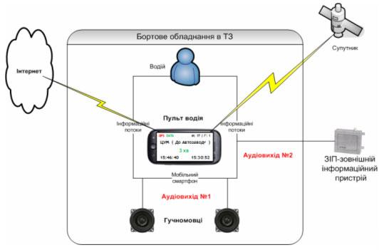 Андроид. выше.  2.2 и. Рисунок 1. Рисунок 2. 1850 грн. бортового.  Функциональная схема. компьютеров. базе.