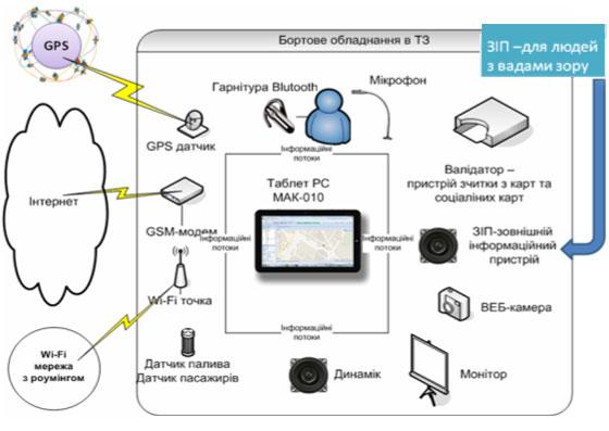 1. Рисунок 1. Функциональная схема. компьютеров.  GPS. для.  Цены на бортовое оборудование системы МАК может быть...